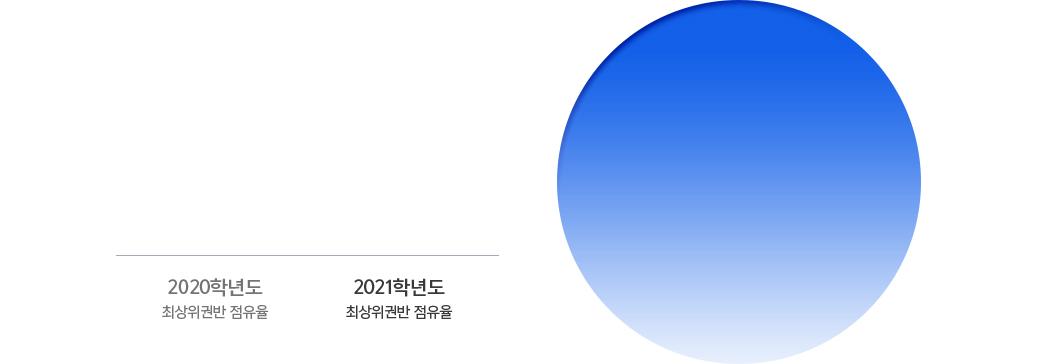 코로나 19 러셀 2021 최상위권반 점유율 61%